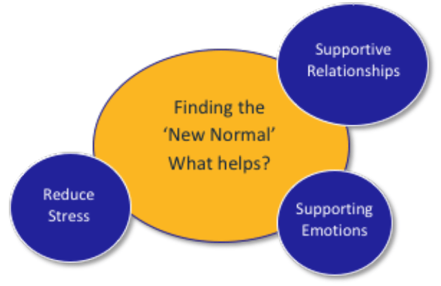 Finding the new normal