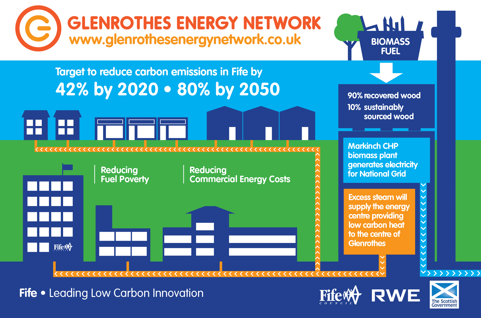 Glenrothes Energy Network infographic